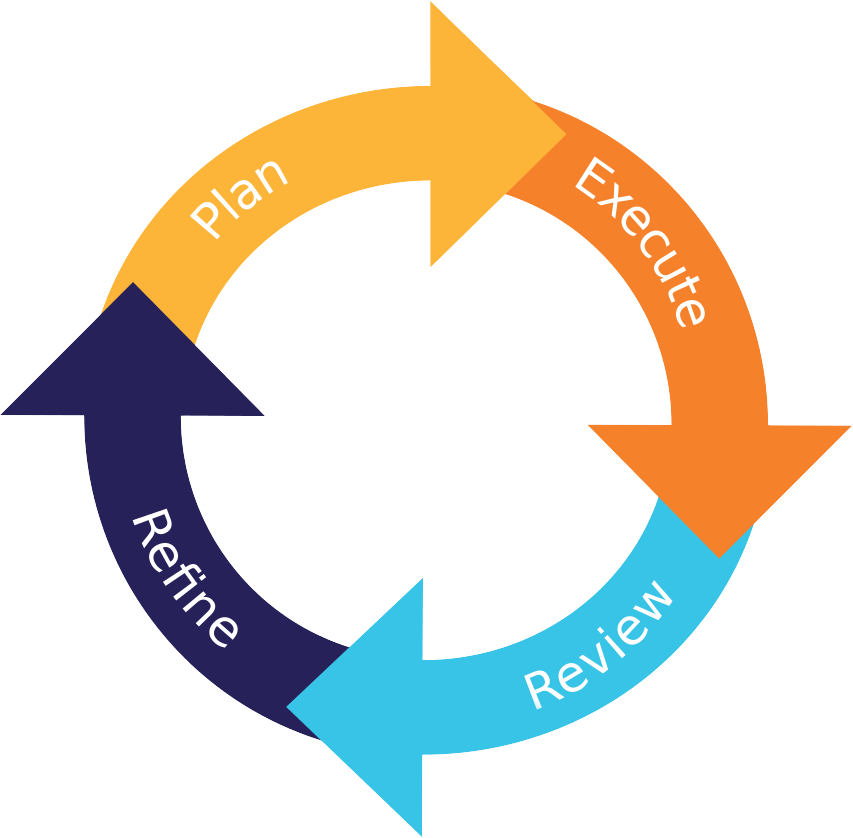 lifecycle diagram for exercises showing 4 stages; plan, execute, review, refine